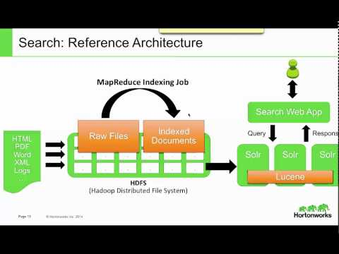 Discover HDP 2.1: Apache Solr for Hadoop Search