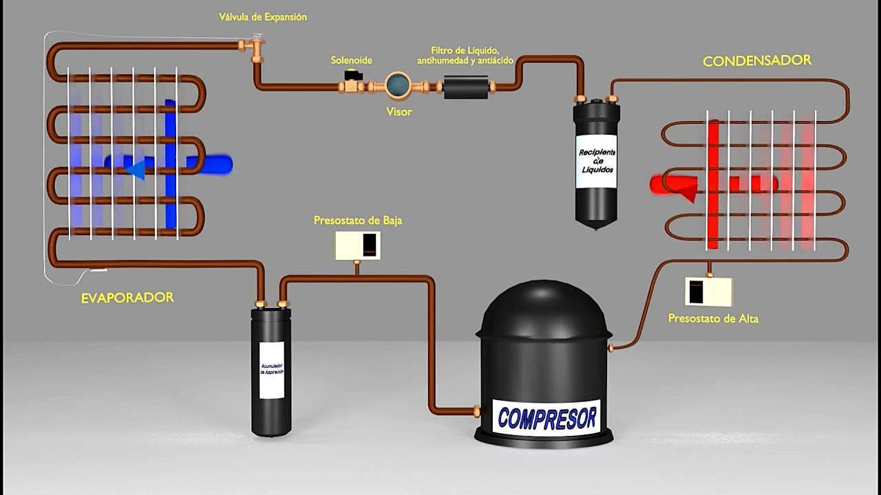 Ac Gas Circulation