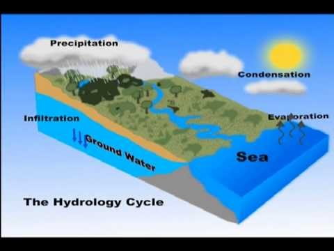 Dangers of over abstraction of Groundwater Resources