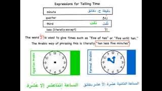 Telling Time in Chinese Learn to tell the