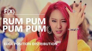 F(X) (에프엑스) - 첫 사랑니 (RUM PUM PUM PUM) [Edge Position Distrib…