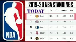 NBA standings 2019-20 ; NBA 2019-20 updates ; NBA standing today ; Lakers standings