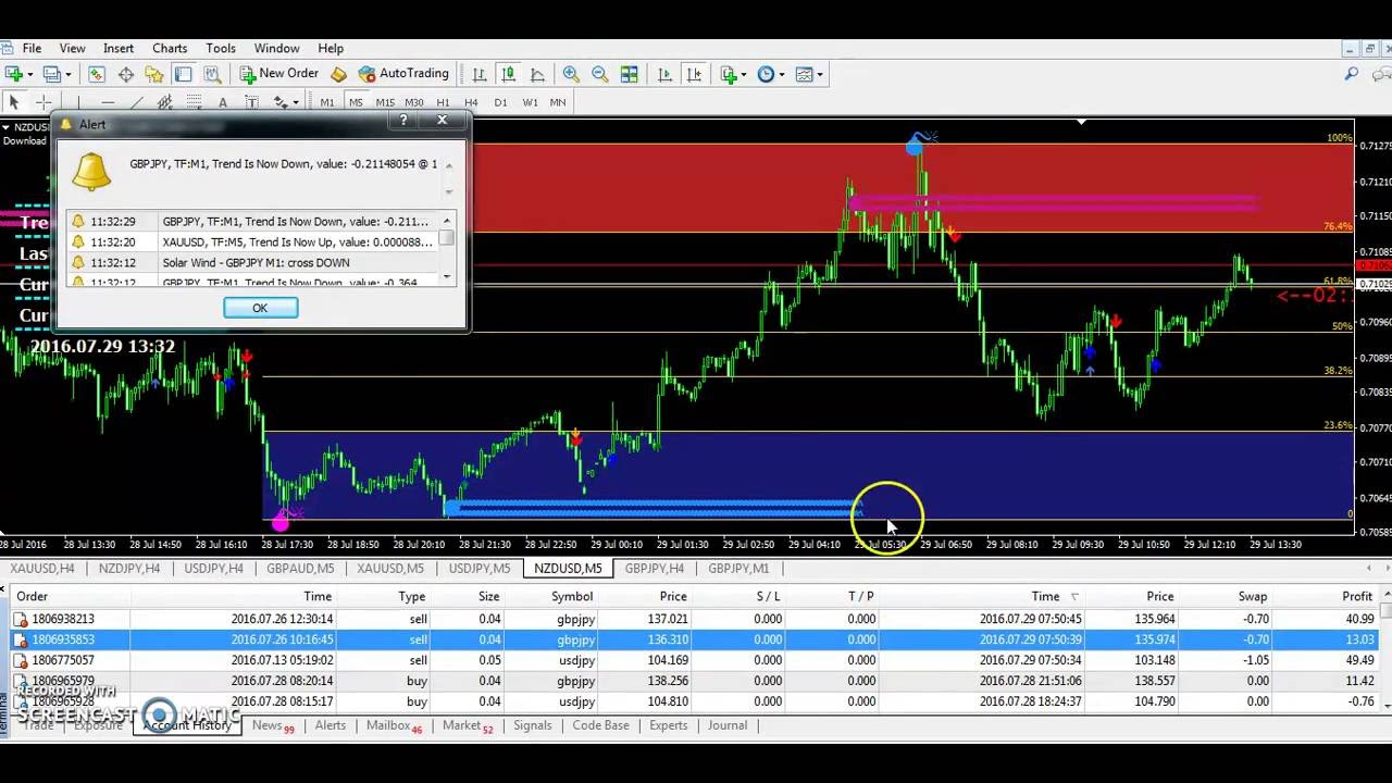 Forex 90 accurate strategy