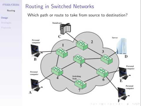 Introduction to Routing (ITS323, L20, Y15)