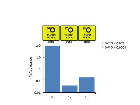 Stable Isotopes Lecture