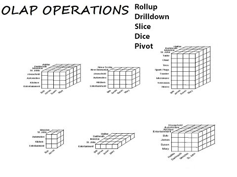 All OLAP Operations Explained In Hindi | Datawarehouse And Mining  | DWM/DWH  |