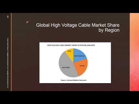 High Voltage Cable Market Global Scenario, Market Size, Outlook, Trend and Forecast, 2015-2024-VMR