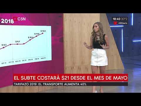 los-datos-económicos-del-día:-riesgo-país,-economía-y-transporte