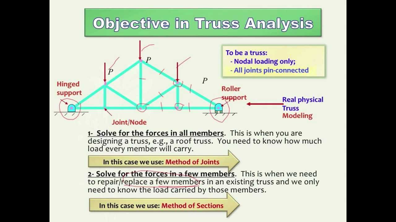 Truss Analysis Method of Joints and Method of Sections (HD) - YouTube