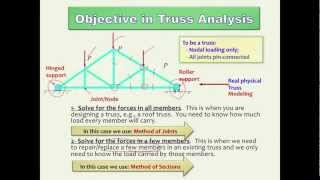 Truss Analysis Method Of Joints And Method Of Sections (hd)