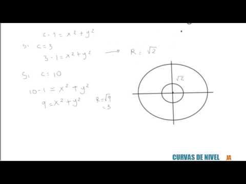 Curvas de nivel ejemplos y explicación