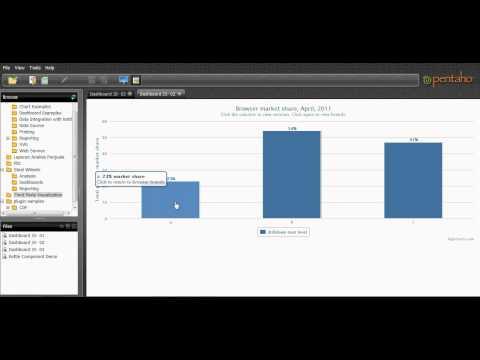 Pentaho User Console - Highchart JS Chart Integration