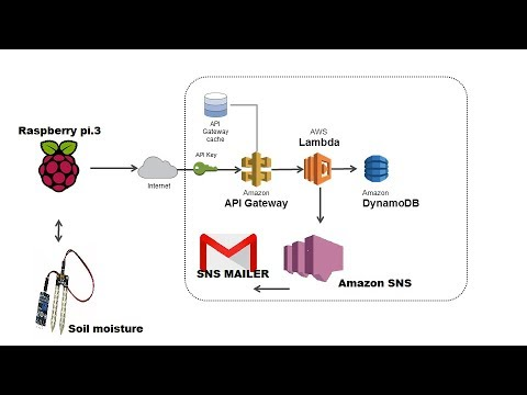 Connecting | Raspberry Pi | AWS IOT | MQTT | Dynamo DB | AWS SNS