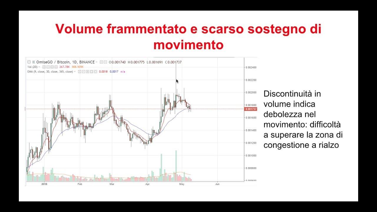 cosè il volume nel trading bitcoin)