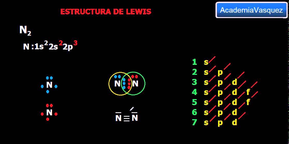 Estructura De Lewis N2 Enlace Covalente Normal Apolar Youtube