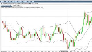 Trading Binary Options With Candlestick Charts And Bollinger Bands