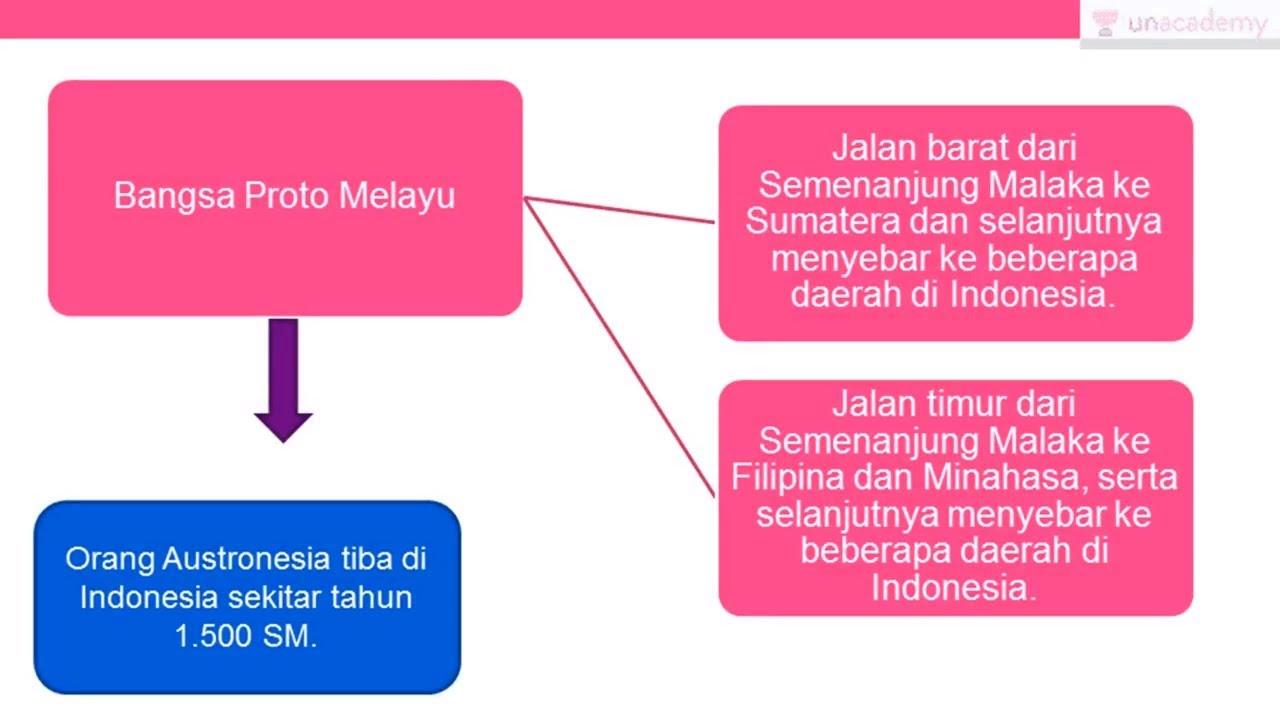 Asal Usul Dan Persebaran Nenek Moyang Indonesia Sejarah Sbmptn Un Sma Youtube