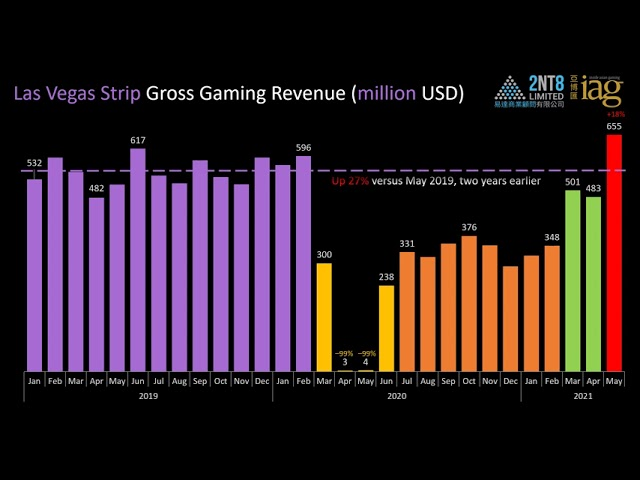 Video 52. Las Vegas Strip and Macao monthly GGR (through May & June 2021)