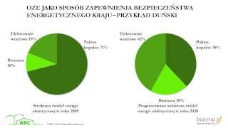 Wykład XI Czemu powinniśmy inwestować w odnawialne źródła energii?