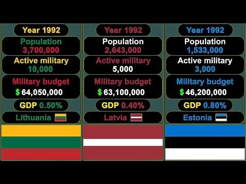 Lithuania vs Latvia vs Estonia - Military Comparison 1992 - 2021