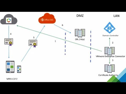 Microsoft Office 365 Certificate Authentication in VMware Workspace ONE