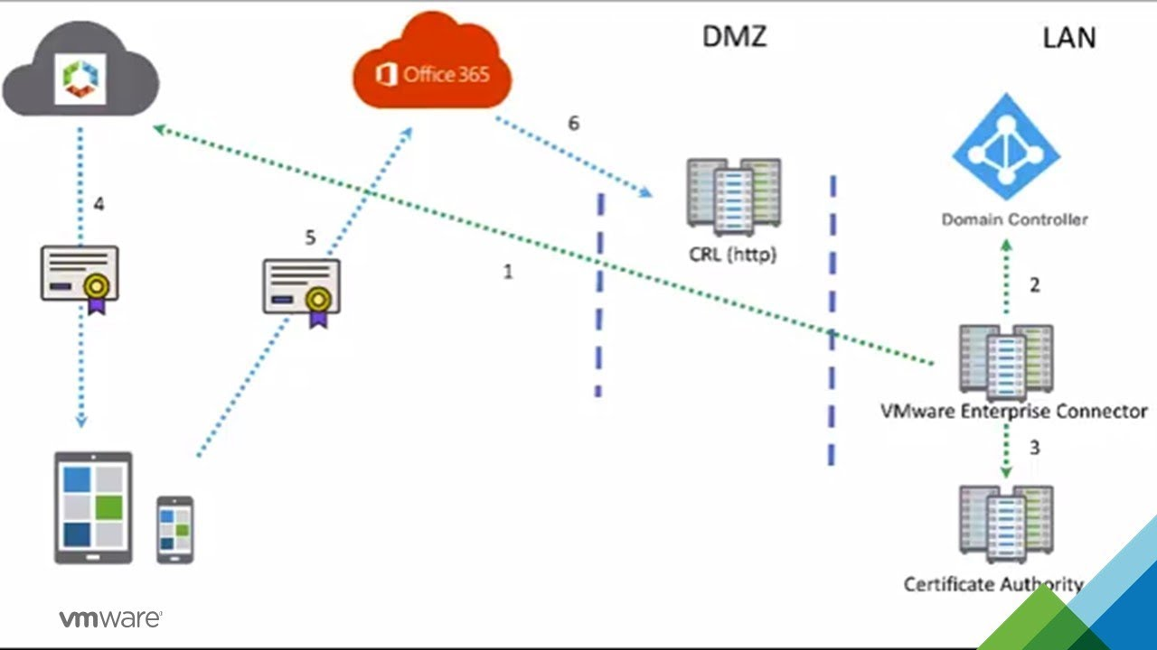 Deep Dive Microsoft Office 365 Certificate Authentication In Vmware