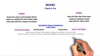 Forex Broker Types Explained - A-Book vs B-Book