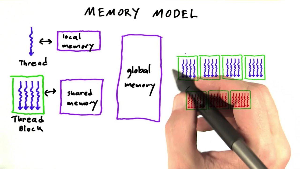 GPU Memory Model - Intro to Parallel Programming