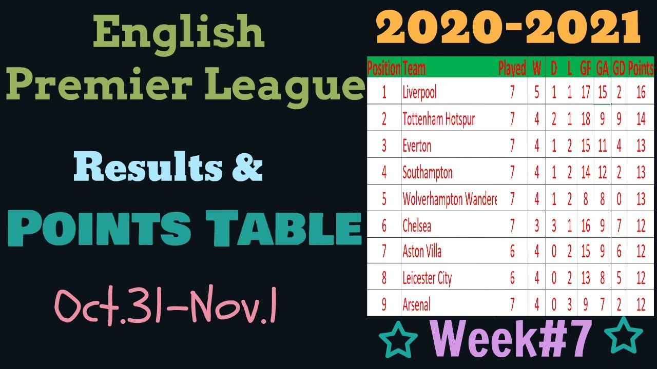 Epl Points Table 2020 2021 This Week English Premier League Results Team Standings Week 7 Youtube