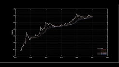 Bitcoin: A dance with moving averages