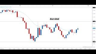 Segnali Forex e Price Action Trading - Video Analisi 24.04.2015