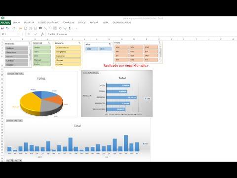 Panel de control (dashboard) con tablas dinámicas y segmentación.