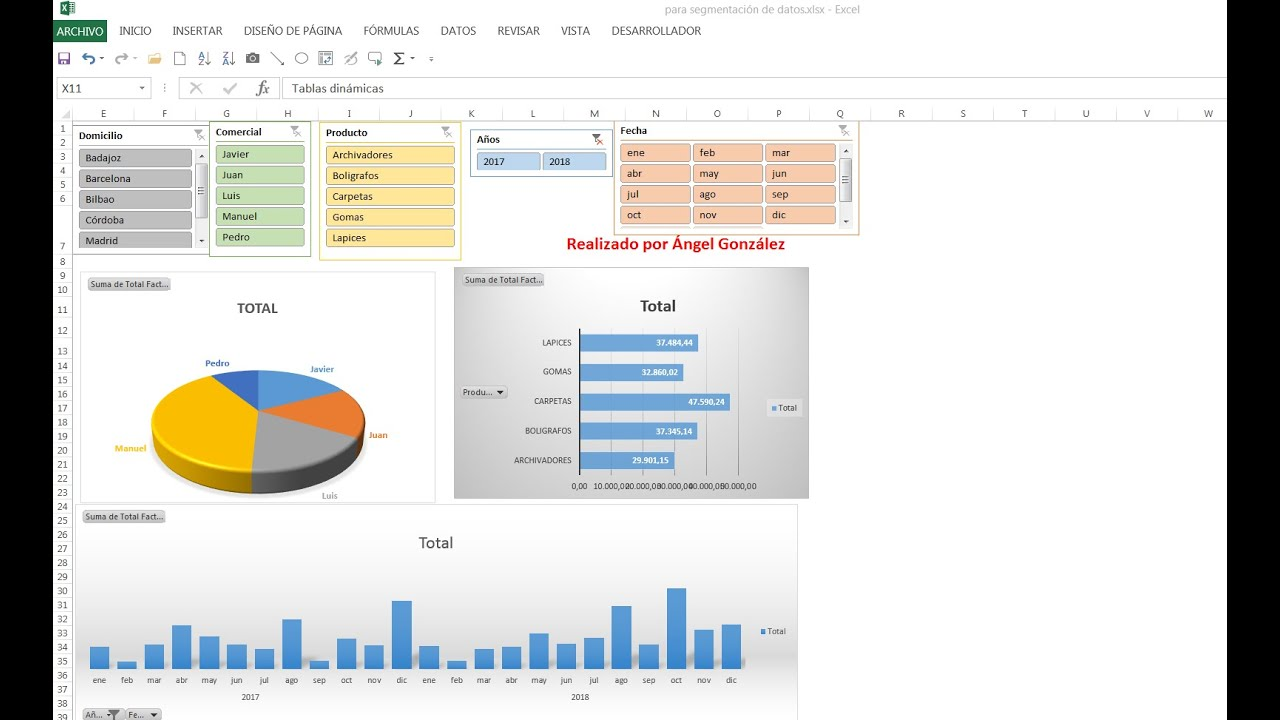 Panel de control (dashboard) con tablas dinámicas y segmentación ...