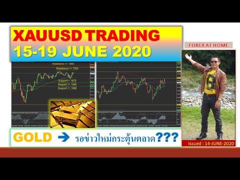 เทรดทองคำ (XAUUSD 15-19 JUNE 2020)
