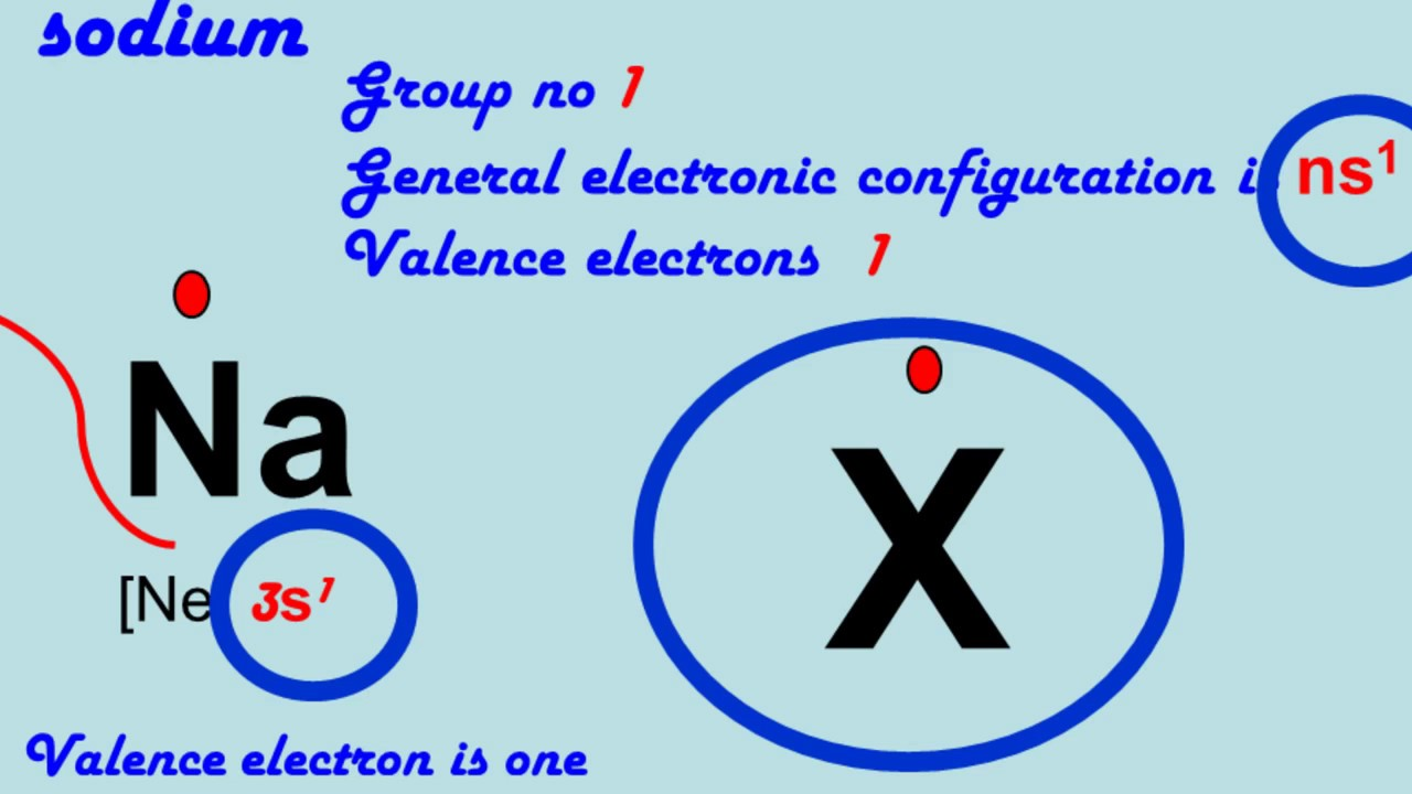 Lewis Dot Structures Of Group Ia Element Of The Periodic Table Youtube