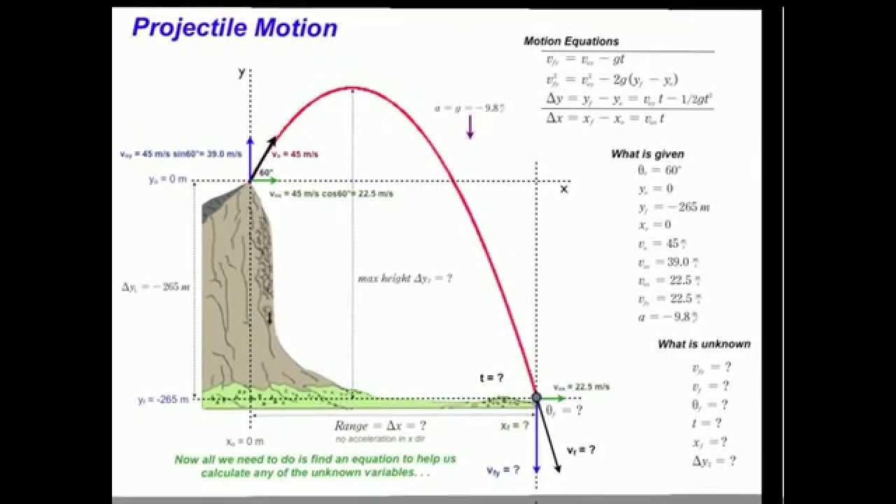 Projectile Motion Please See New Hd Projectile Motion 3