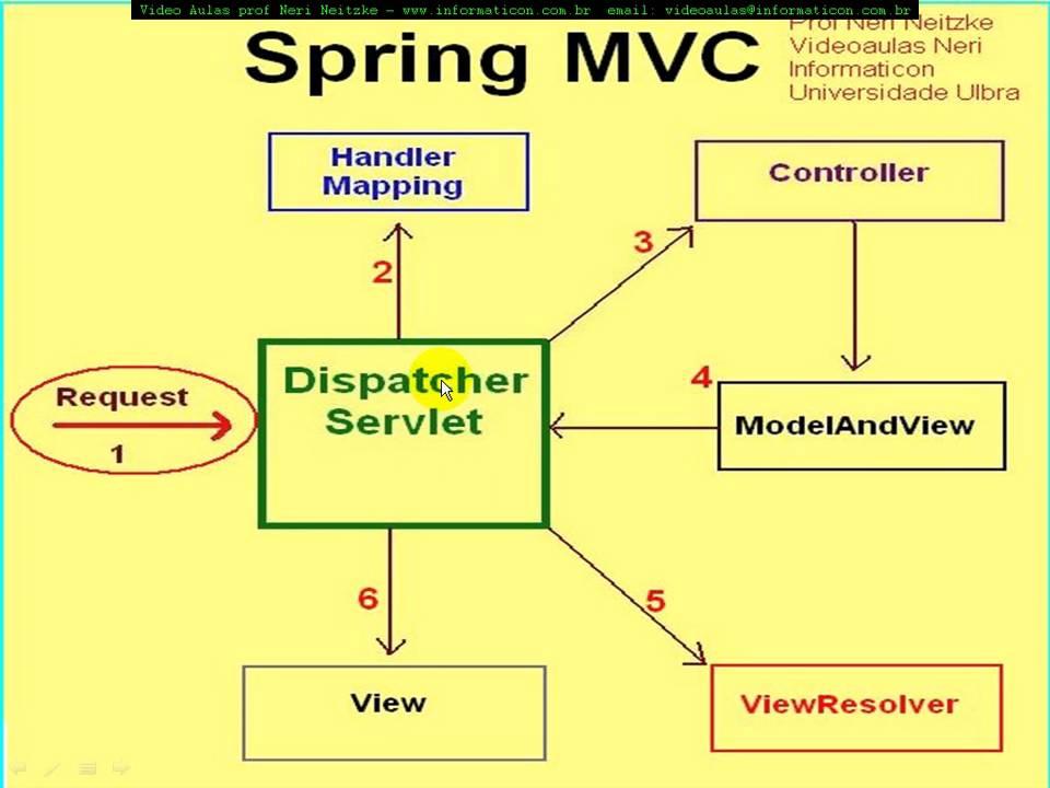 aula 3503 spring 3 MVC