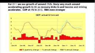 NAB 2011 Federal Budget - Global Economy Overview