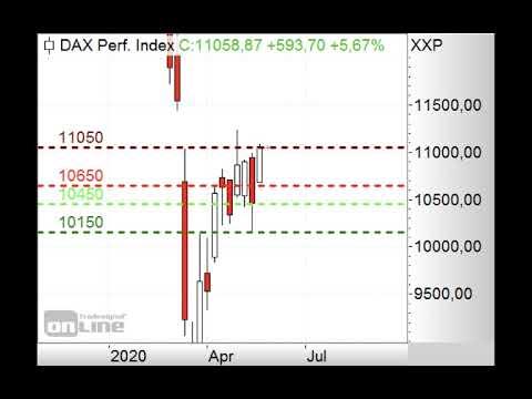 DAX erneut am Fibonacci-Fächer - ING MARKETS Morning Call 19.05.2020