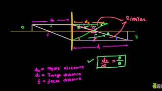 785 Object Image and Focal Distance Relationship Proof of Formula