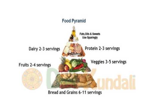 Balanced Diet Chart  Youtube