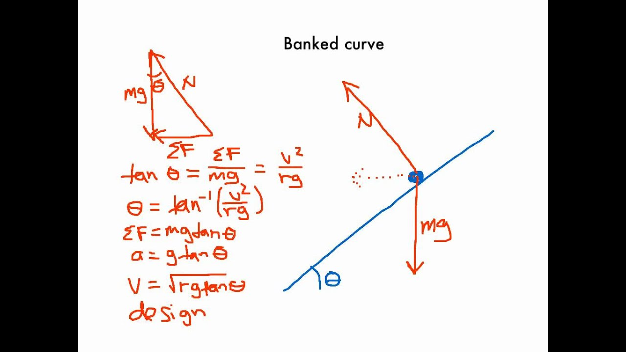 Learn Circular Motion Cyclist On Banked Curve meaning, concepts