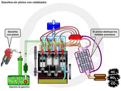 Catalizador de tres vías en el motor de gasolina (4/6)