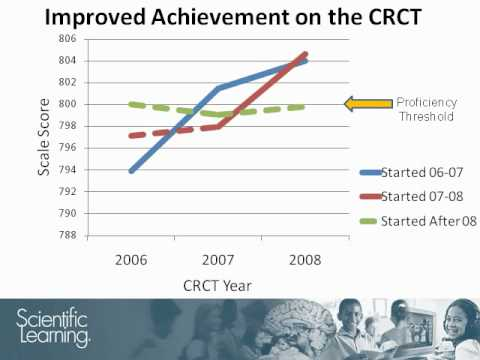 48% More Students Newly Proficient on GA CRCT After Fast ForWord Use