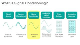 This video discusses the second step in signal chain: conditioning.this is part of a series introducing topics for course measurement an...