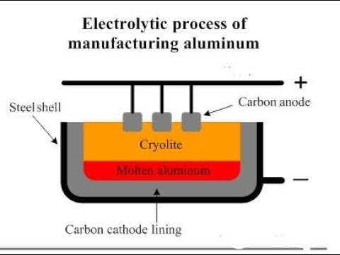 Aluminium Extraction process Explained in Brief | Bayer Process | Hall Heroult process