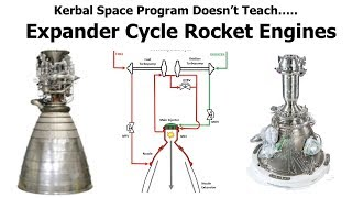Expander Cycle Rocket Engines - Using Waste Heat To Drive Your Rocket