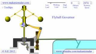 How a Flyball or Centrifugal Governor Works