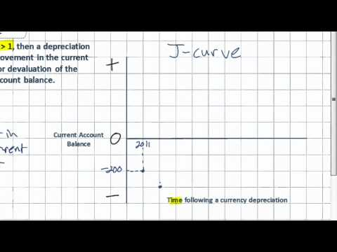 J-Curve and the Marshall-Lerner Condition