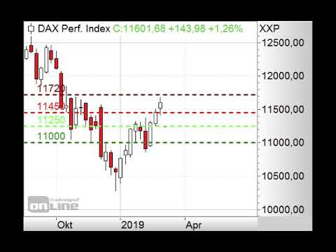 DAX - Bärische Signale! - Morning Call 04.03.2019
